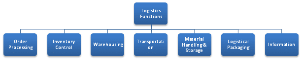 7 Major Functions of Logistics