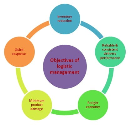 primary objectives of 3m managers
