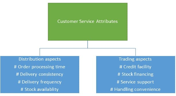 Customer service attributes (Distribution aspects)