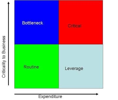 Supply positioning model stock for different categories
